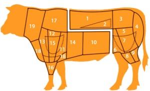 tagli-carne-bovina